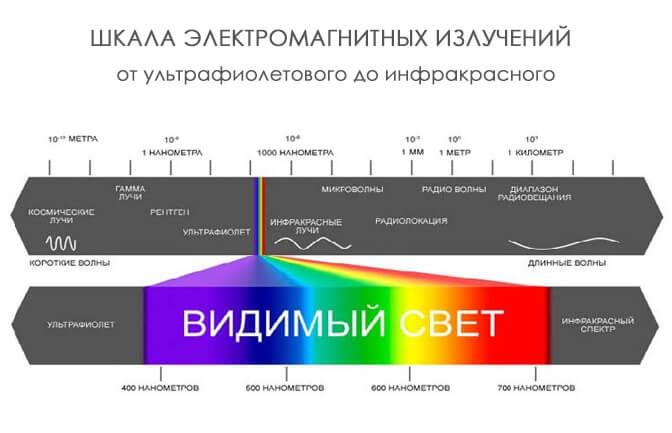 синий спектр излучения